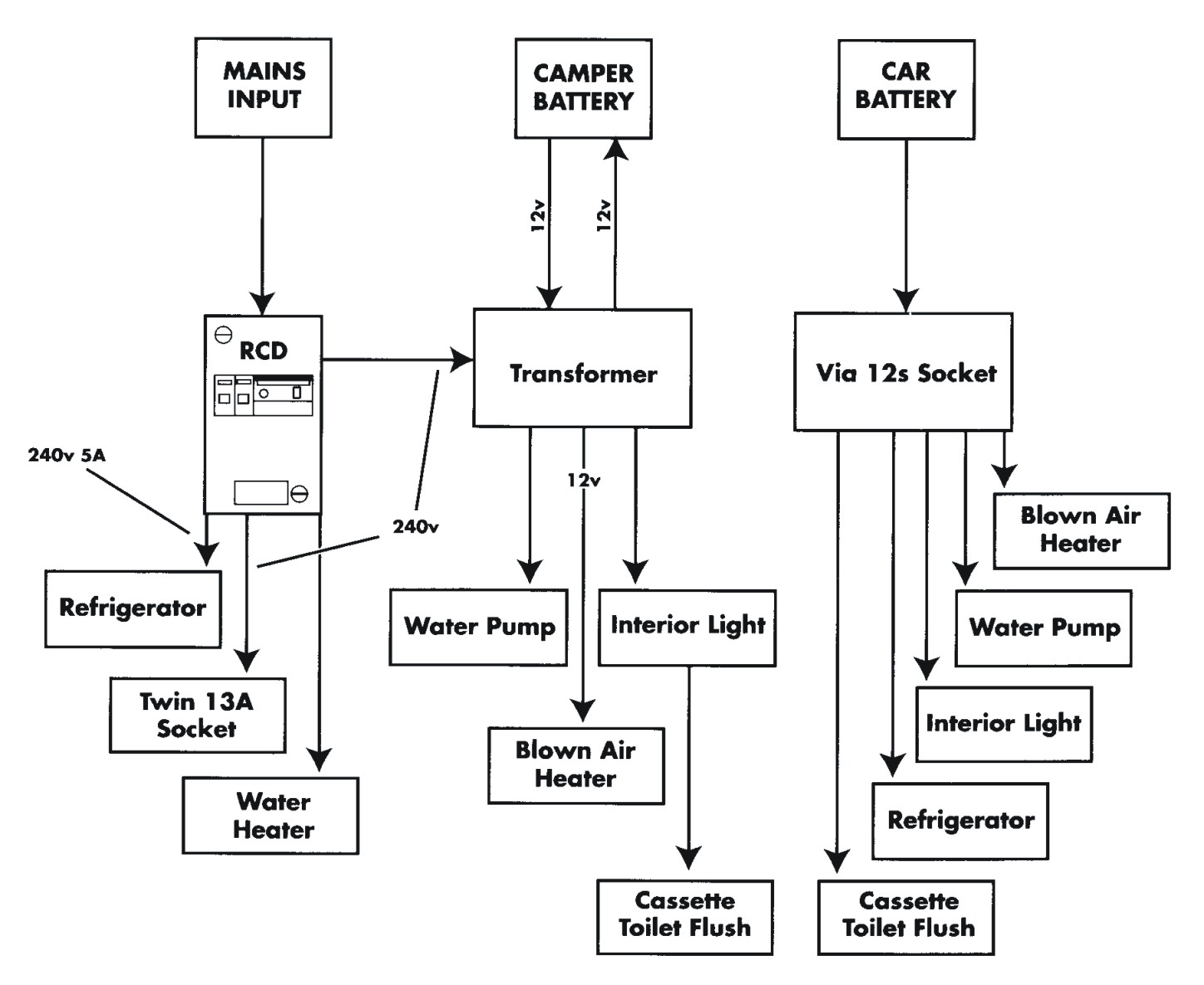 Understanding The Basics Of Onboard Electrics Blue Sky Thinking Caravan Water Pump Wiring Diagram